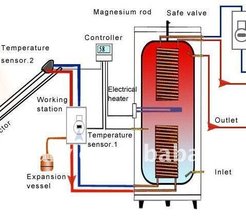 Esquema calefactor solar